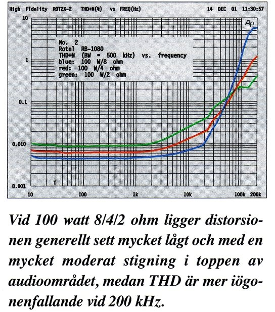RB-1080 (High Fidelity), THD över hela frekvensområdet