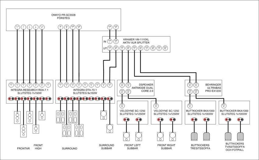 Schematisk bild över inkoppling av högtalardelen i rummet.