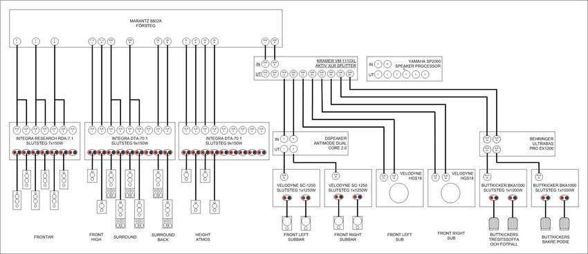 Inkopplingsschema av anläggningen