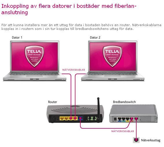 Telia Fiber Router