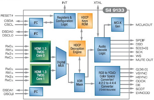 Minhembio com - SiI 9133/9134: två kalorifria HDMI-chips som
